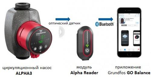 Насос Alpha3 и модуль связи Alpha Reader